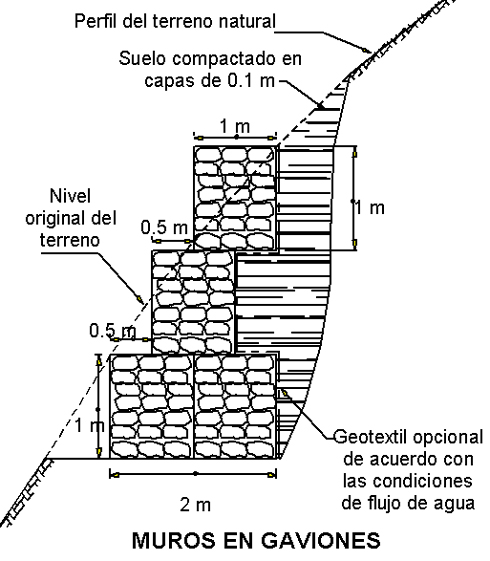 Gaviones piedras contenidas con malla y su uso en jardines - Malla para gaviones ...