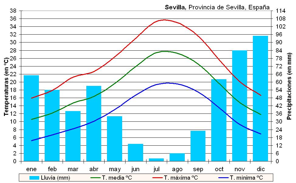 Clima_Sevilla_%28Espa%C3%B1a%29.PNG