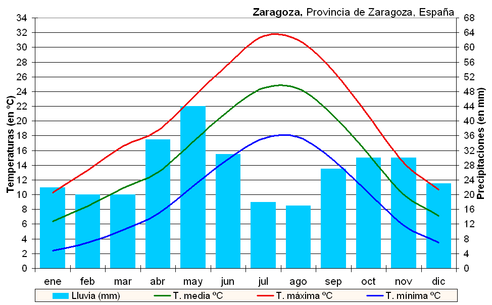 Clima_Zaragoza_(Espa%C3%B1a).PNG