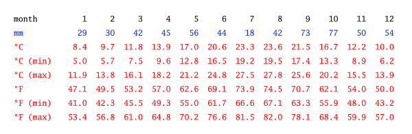 climate-table.png