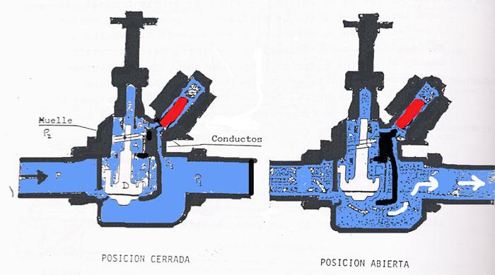 Electrov lvula no cierra la salida de agua creo que por - Electrovalvula para riego ...